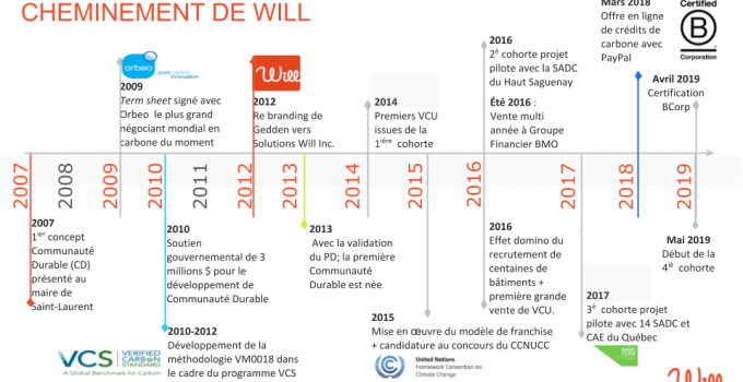Le modèle d'innovation sociale de WILL Solutions 2007-2019